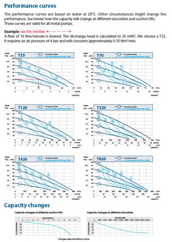 performance_curves_metal_pumps