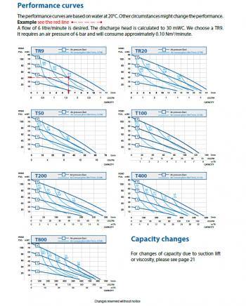 performance_curves_pe_ptfe