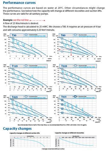 performance_curves_sanitary_pumps